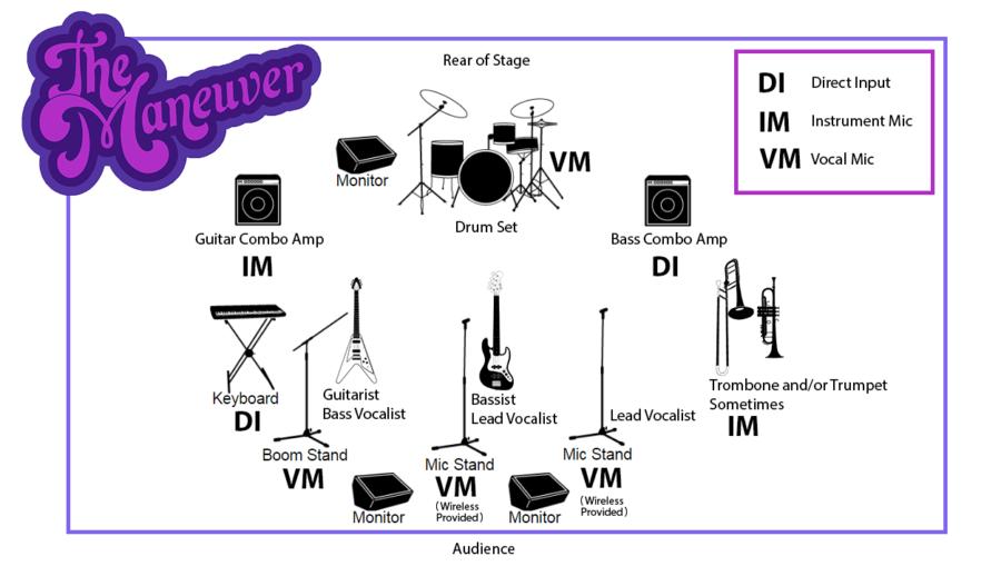 Maneuver Stage Plot